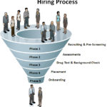 The Hiring Process 101: Finding The Perfect Fit – Part 3